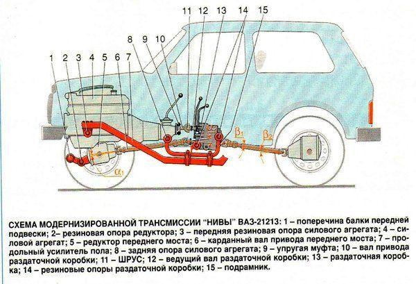 Конструкция трансмиссии на примере автомобиля ВАЗ